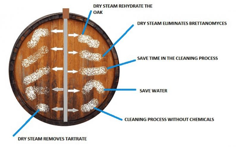 wine barrel steam cleaning